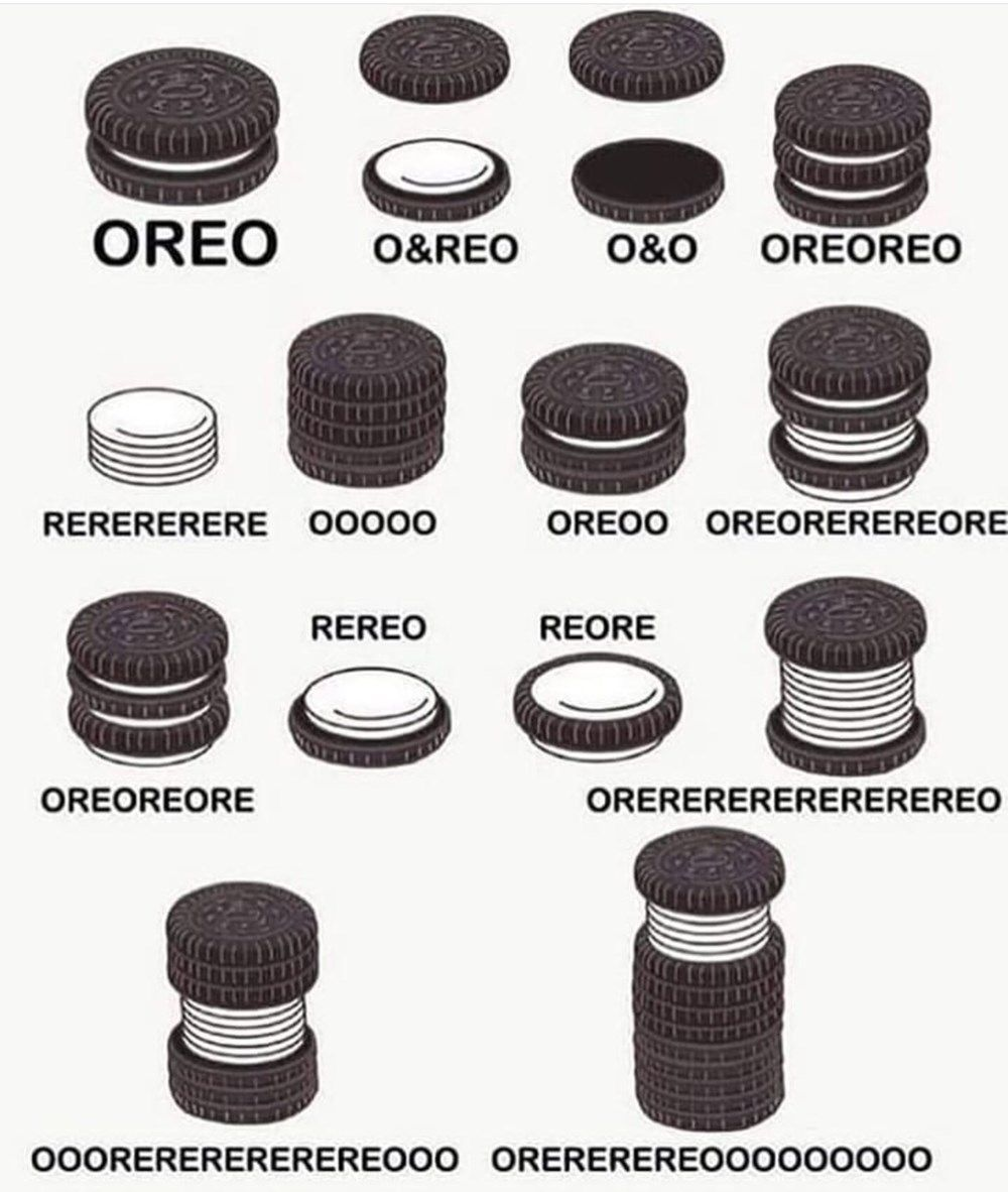Just in case you were wondering what your style of Oreo is called. – Just in case you were wondering what your style of Oreo is called.