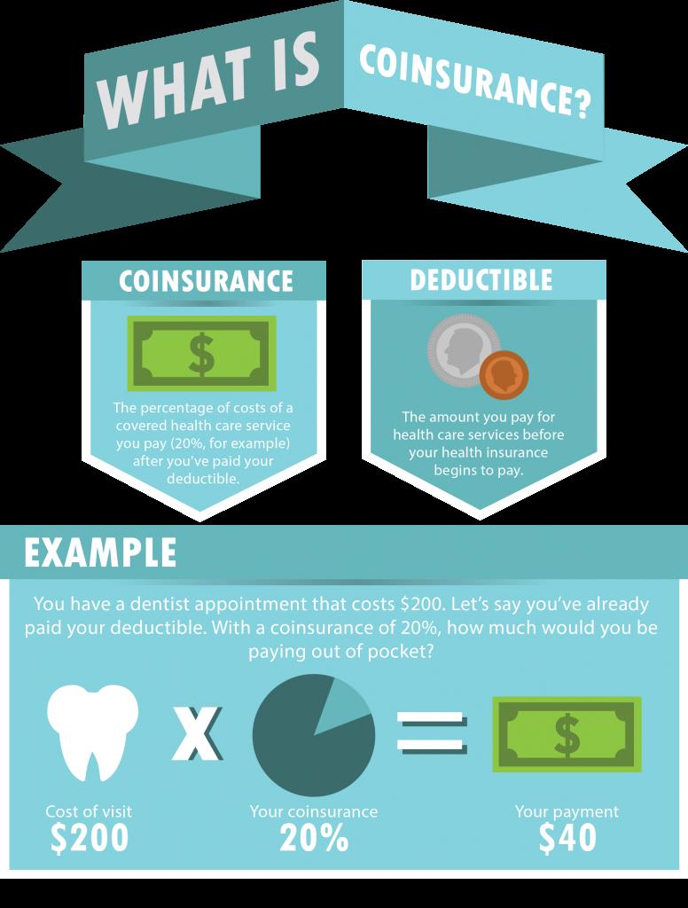 Benefits AZ What is Coinsurance? insurance