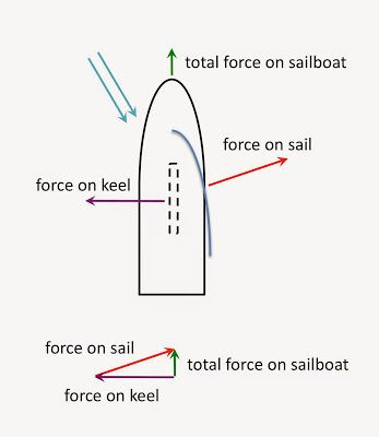 Physics Buzz The Physics Of Sailing How Does A Sailboat Move Upwind Sailing Body Diagram Sailboat