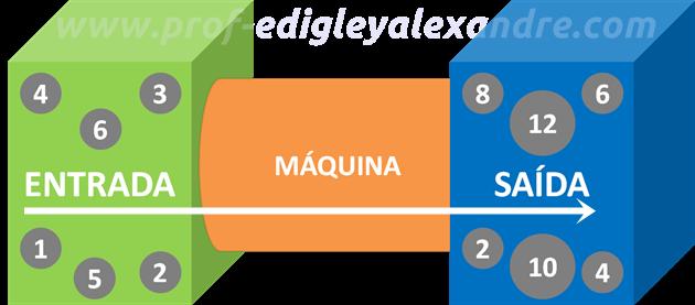 Desafios matemáticos #28 - máquina de exemplo