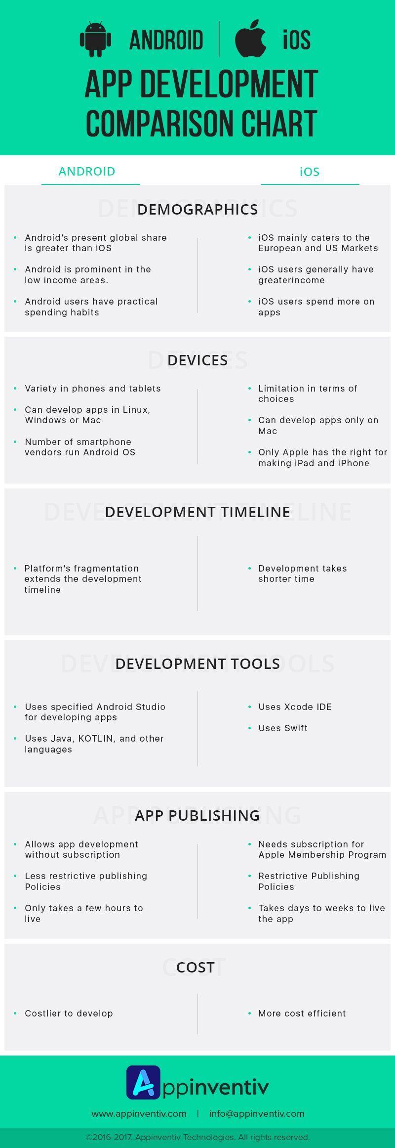 Android vs iOS App Development Comparison Chart. iOS