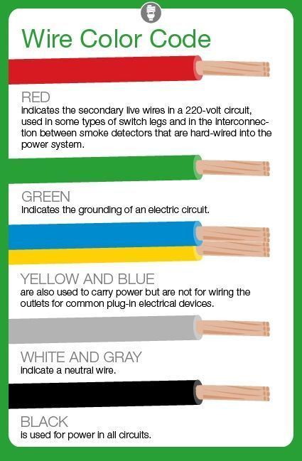 What Do Electrical Wire Color Codes Mean? Electrical