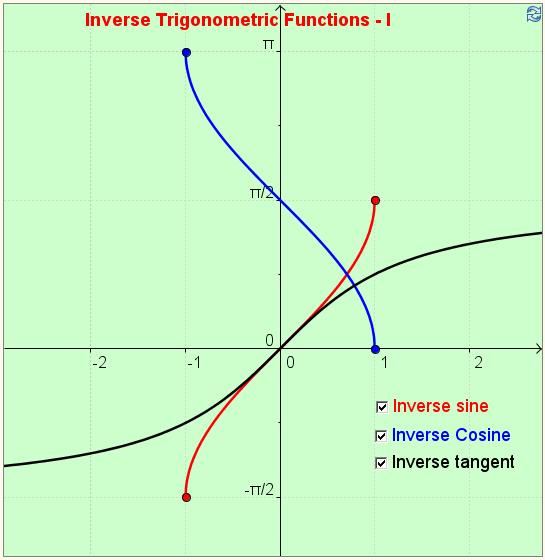 Inverse Trigonometric Functions - I