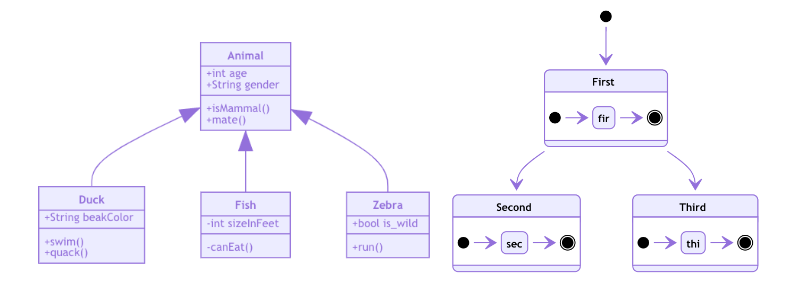 Mermaid — Create Charts and Diagrams With Markdown-like Syntax   Syntax,  Gantt chart, Sequence diagramPinterest