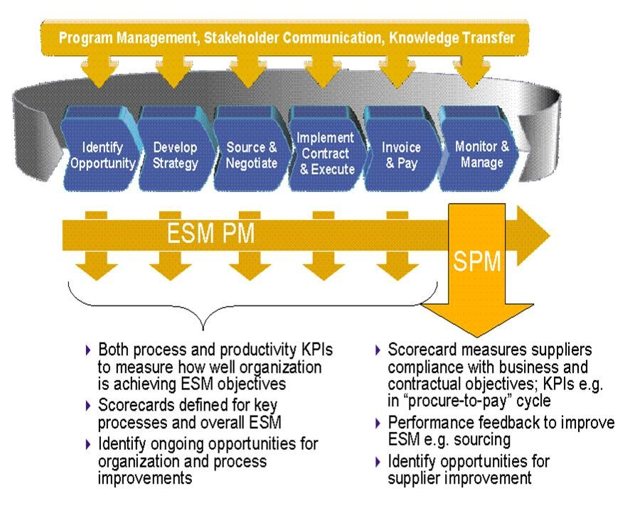 ITIL Process Templates - Use Cases ITIL REPOSITORY Pinterest - contract management