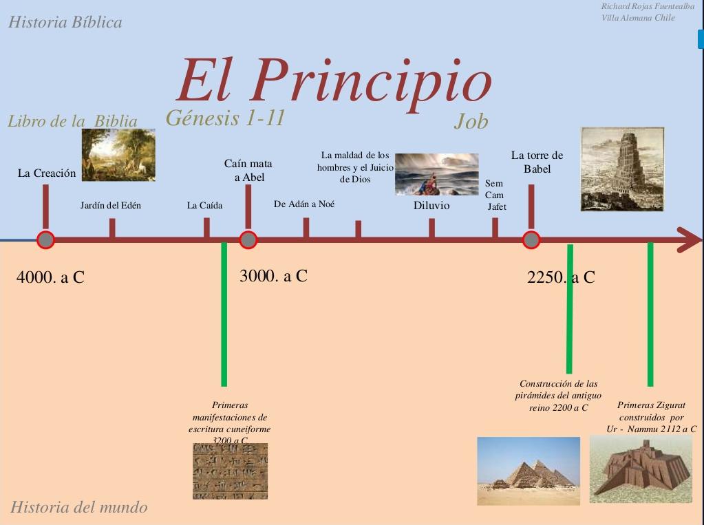Linea De Tiempo 1 El Principio Línea De Tiempo Biblia Cuaderno De Estudio Bíblico Libros De La Biblia