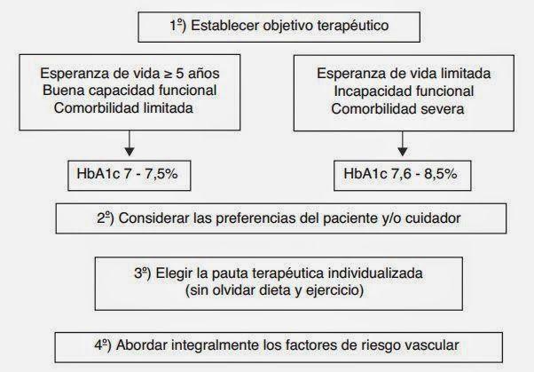 esperanza de vida diabetes tipo 2