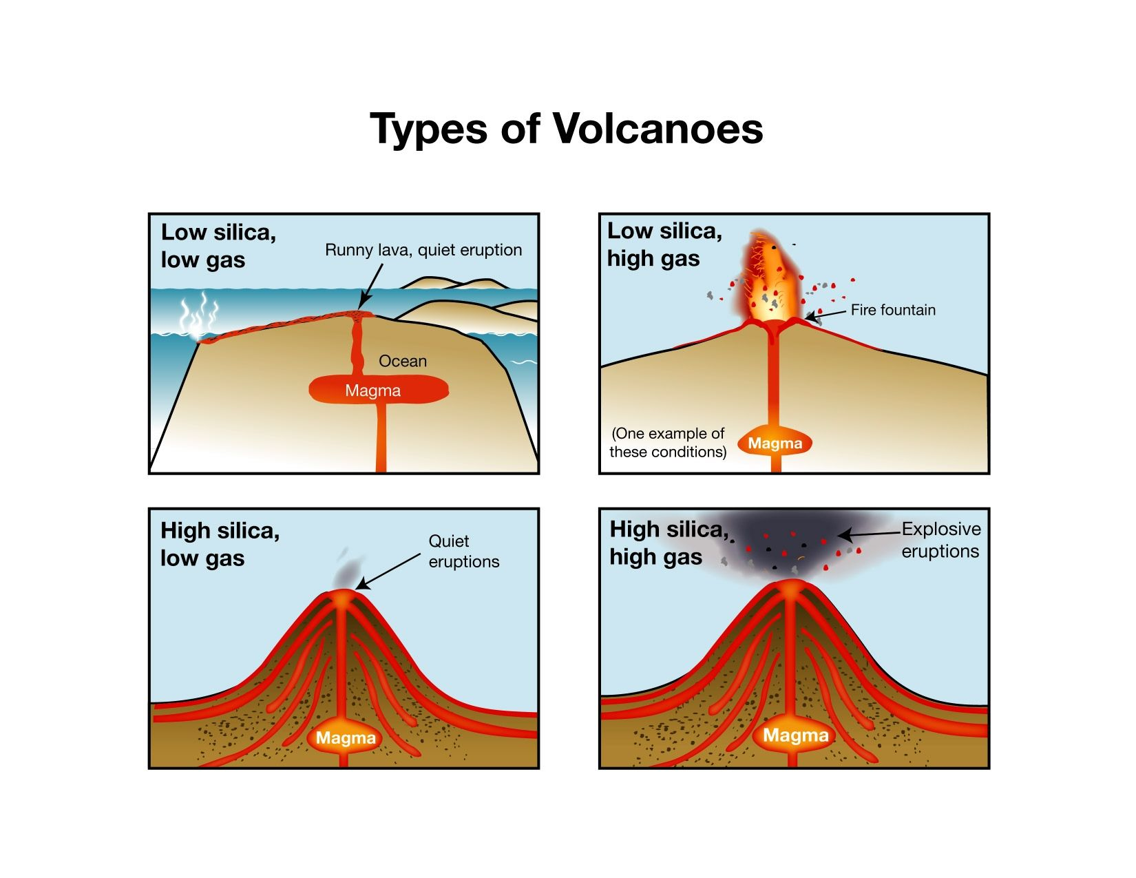 Inside Volcano Diagram Vent Fender Strat Tbx Wiring This Picture Shows How The Amount Of Silica And Gas Affect