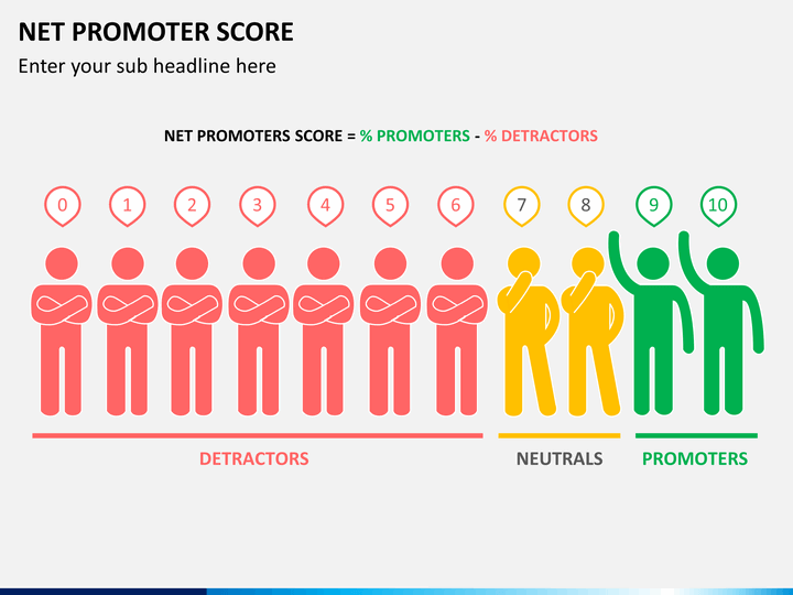 Net Promoter Score Nps Powerpoint Presentation Design Business Powerpoint Templates Change Management