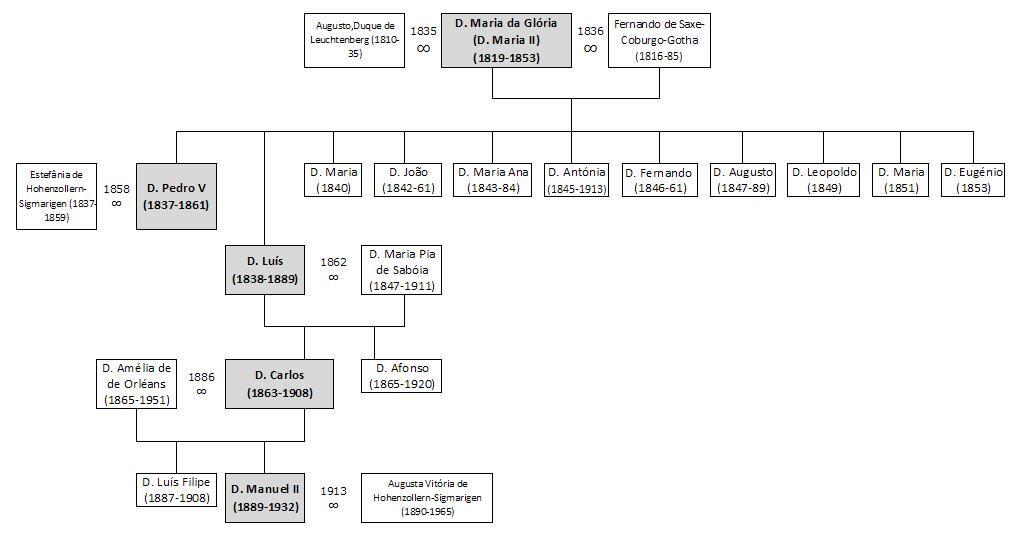 Árvore Geneológica de D. MARIA II de Portugal