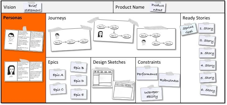 A Persona Template For Agile Product Management Business Model