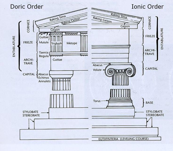 Ancientgreekarchitecture arman pinterest ancient greek ancientgreekarchitecture arman pinterest ancient greek architecture architecture and interiors ccuart Image collections