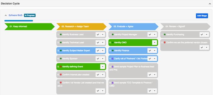 Addoptify Customer Journey Object® by DRI-Nordics ApS | SugarExchange