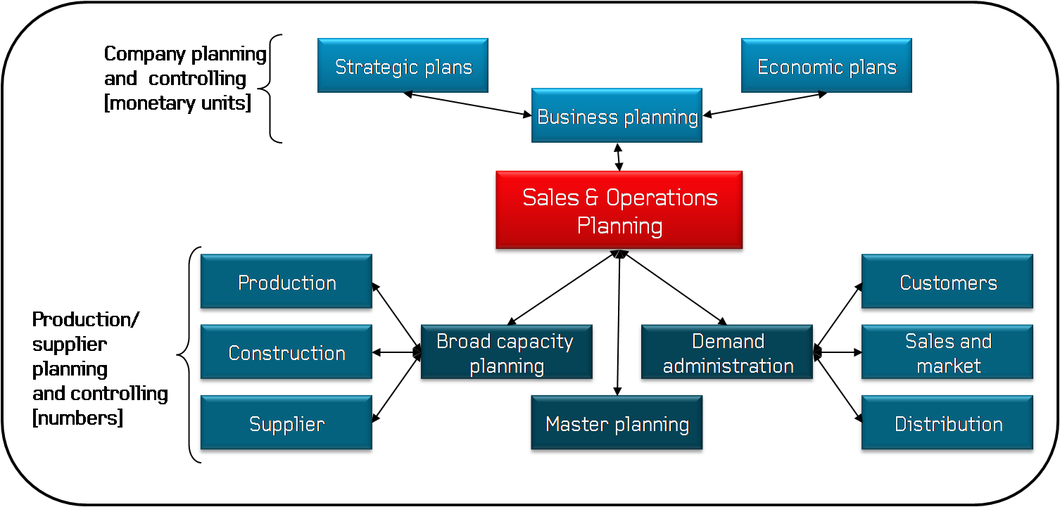 17 Best ideas about Sales And Operations Planning on Pinterest ...