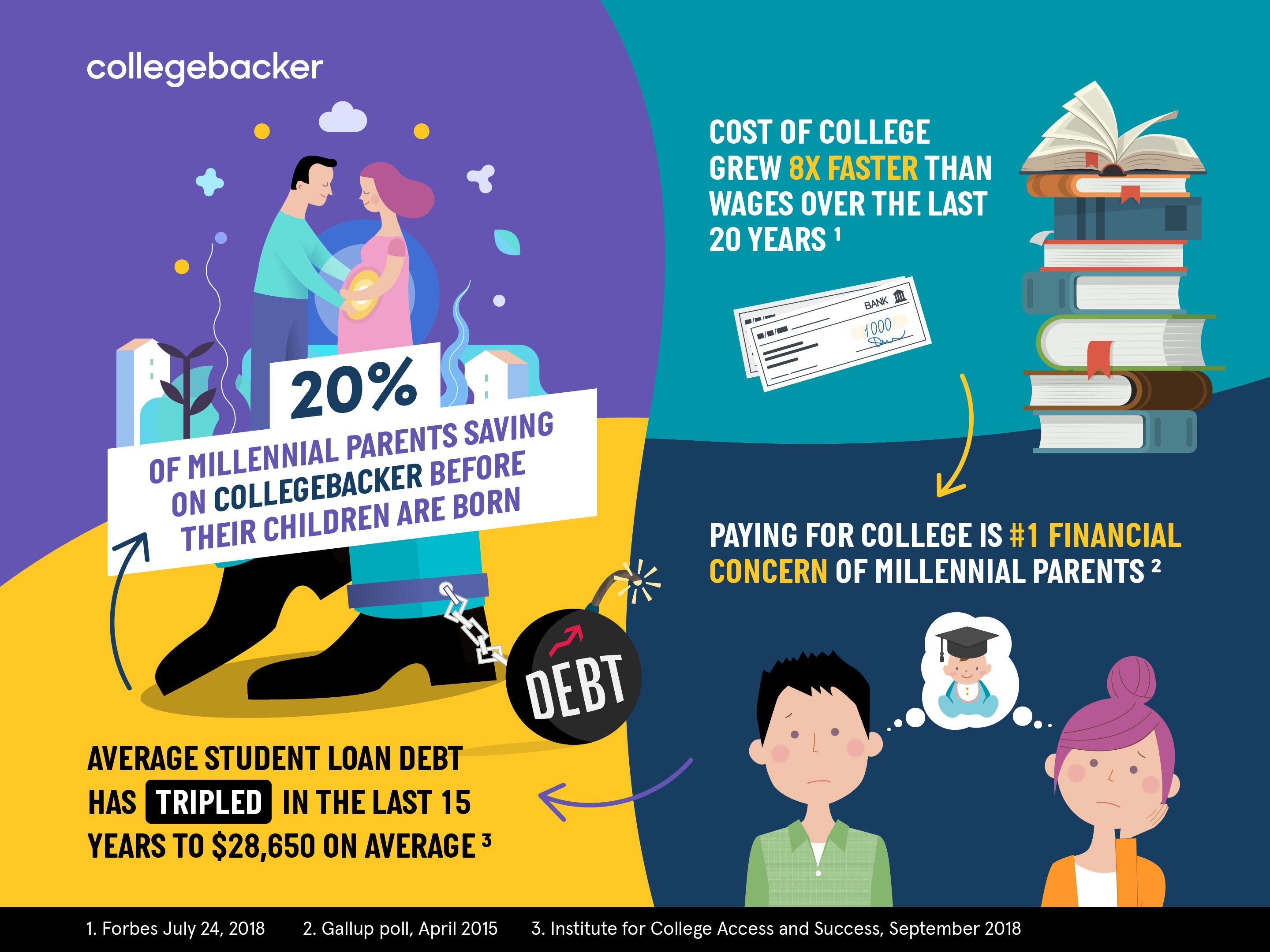 Did you know that paying for college is the 1 financial