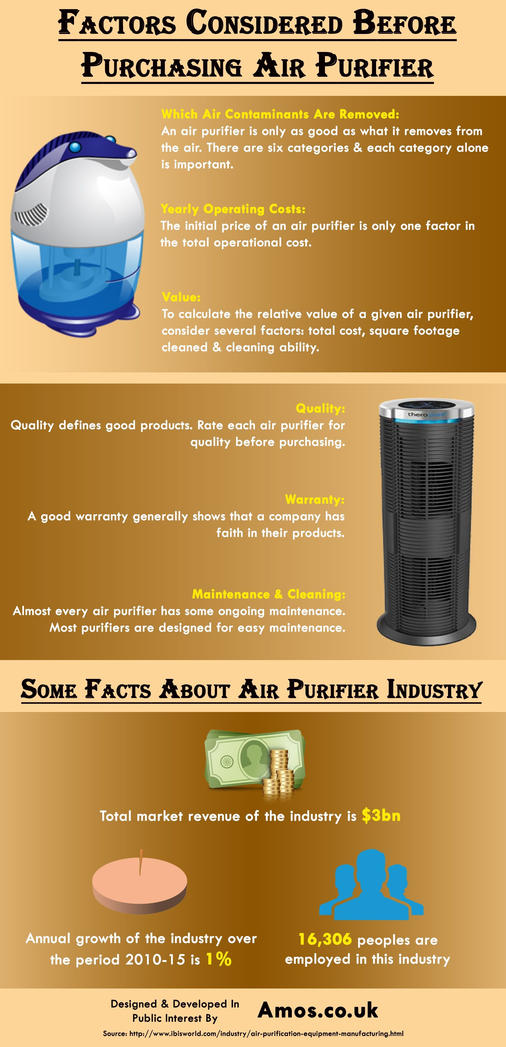 This infographic provide information on Factors Considered