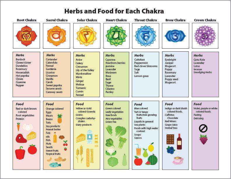 Chakra Chart on Healing Herbs & Food Printable by ...