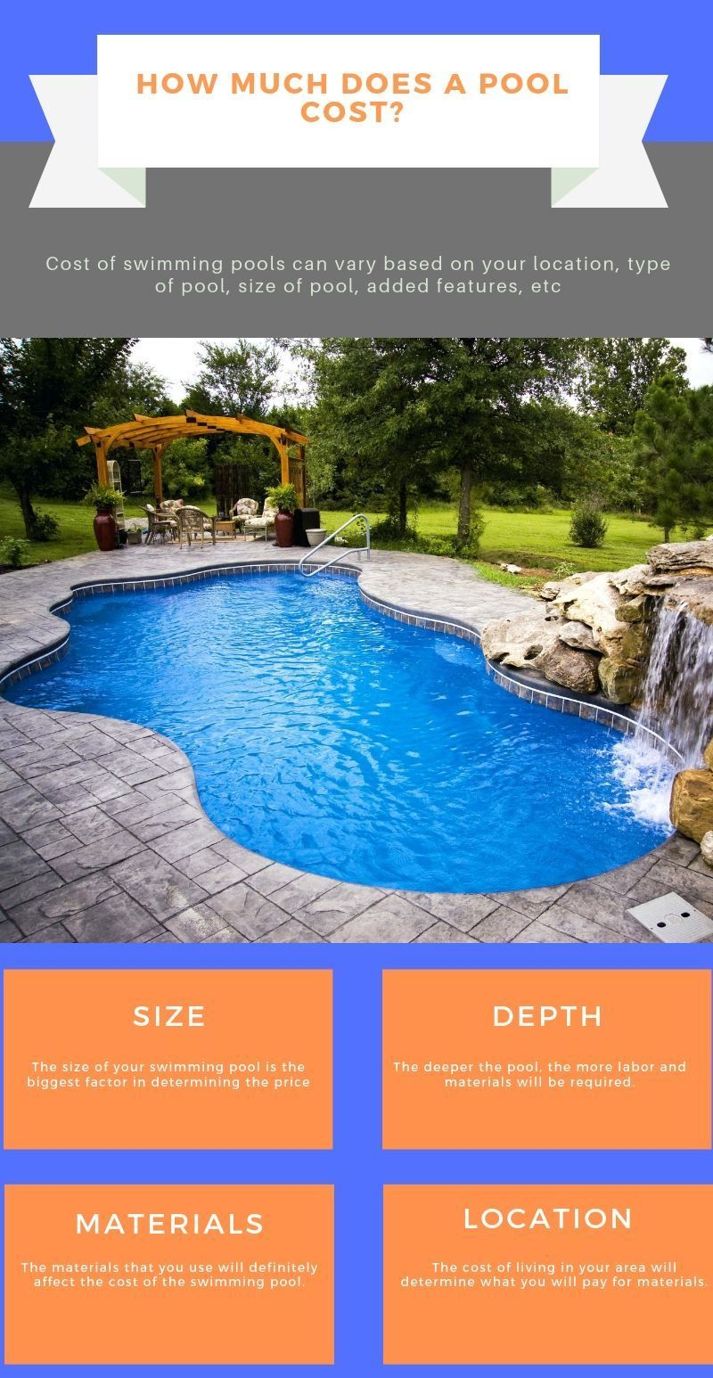 How Much Does A Pool Cost Pool Cost Swimming Pool Cost Pool