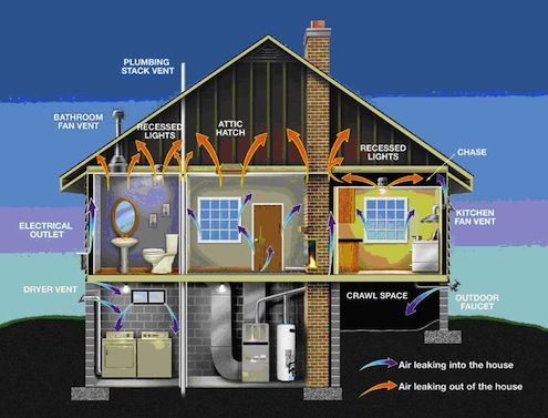 Bob Vila Radio Deep Energy Retrofits Bob S Blogs Energy Efficient Homes Energy Retrofit House