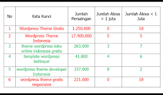 Cara Agar Artikel Website Terindex Google Dengan Cepat Tanpa Backlink Blogging Website Blog