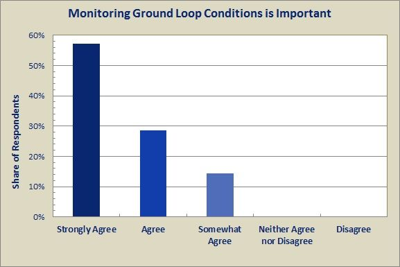 Geothermal Hvac Survey Monitoring Is Broadly Valued But Not