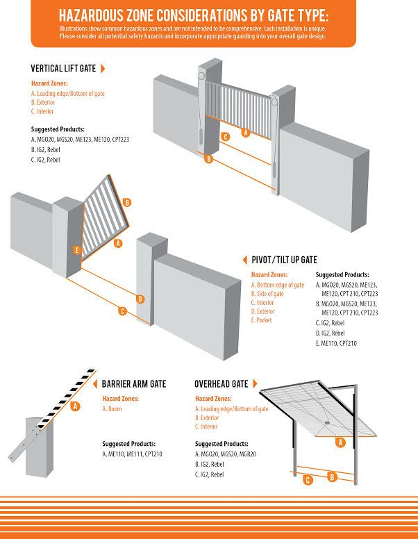 Pivot gates, barrier arms, vertical lift gates... all types of gates need all types of protection. Make sure your automated gate systems have Miller Edge in the design! http://www.milleredge.com/gate-pros.html