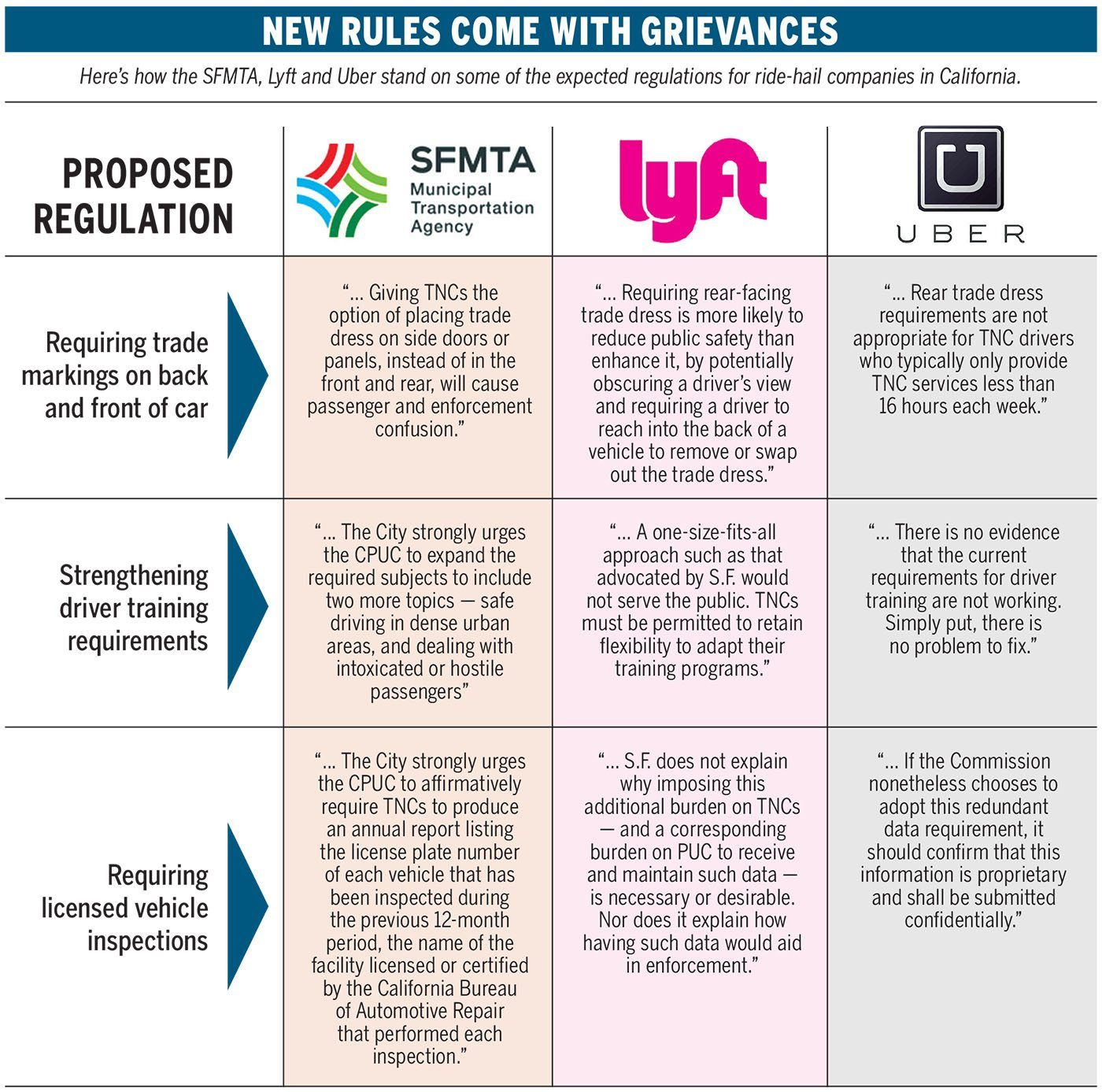 Image Result For Lyft Rules For Drivers Lyft Rules Proposal