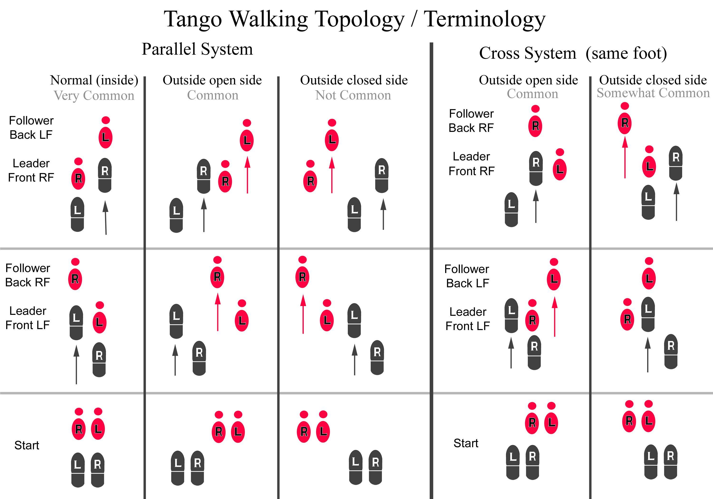 medium resolution of argentine tango syllabus common patterns dance argentine tango tango dance step diagram multiple dancers argentinian tango