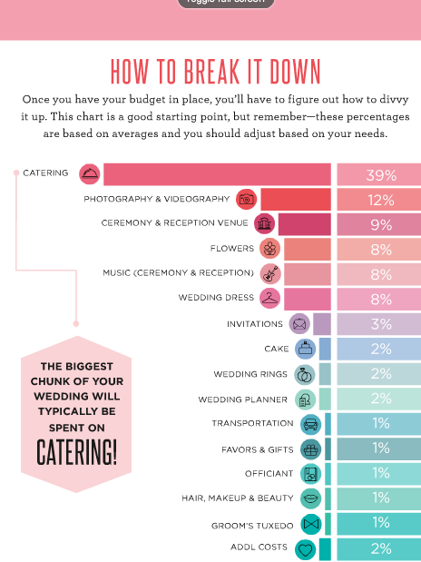 Break It Down - where your money goes for a wedding budget | Wedding ...