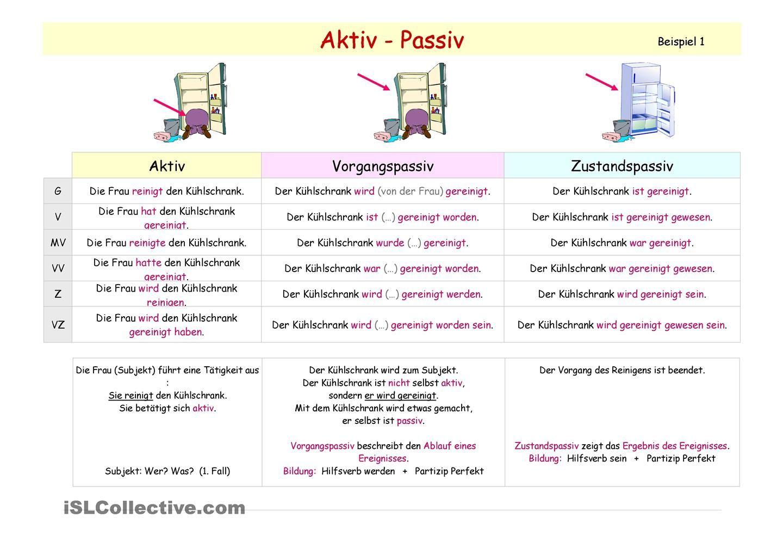 Aktiv & Passiv _ Ãœbersichten in allen Zeiten _ Erarbeitung mit ...