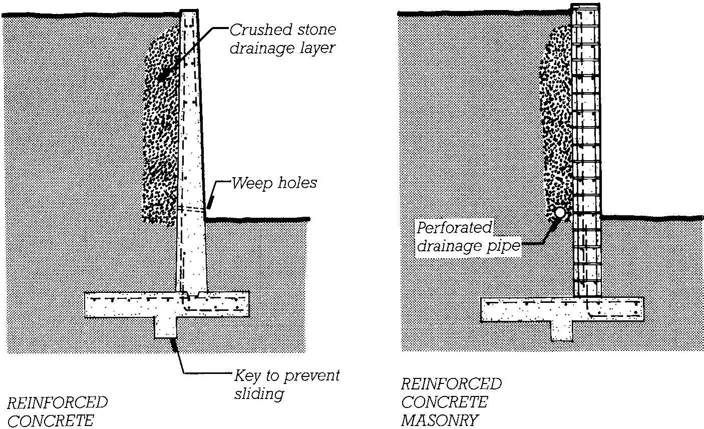 Rcc Retaining Wall : Retaining wall footing rebar google search