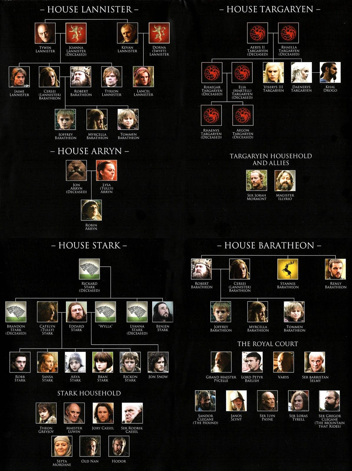Season 1 Family Tree Of Game Of Thrones Fighters
