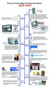 A Timeline Of Major Invents Involved In Industrialization