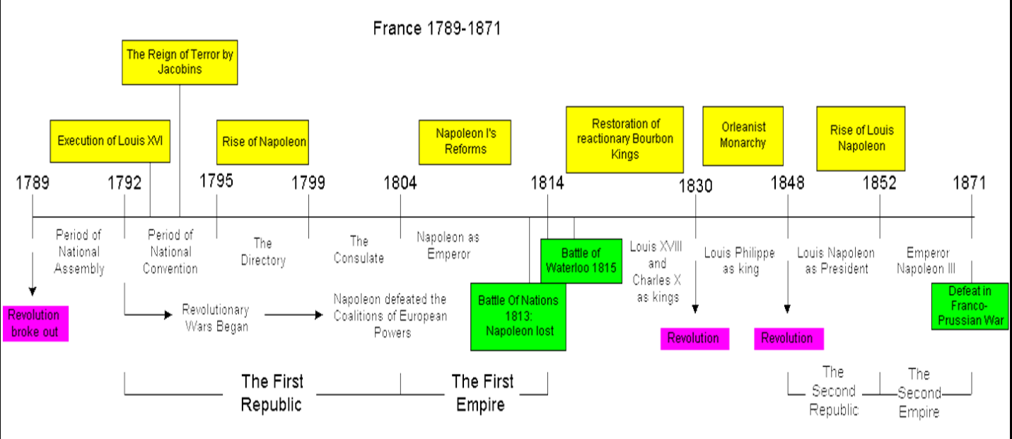 France S Defeat In The Franco Prussian War Ushered In The Third