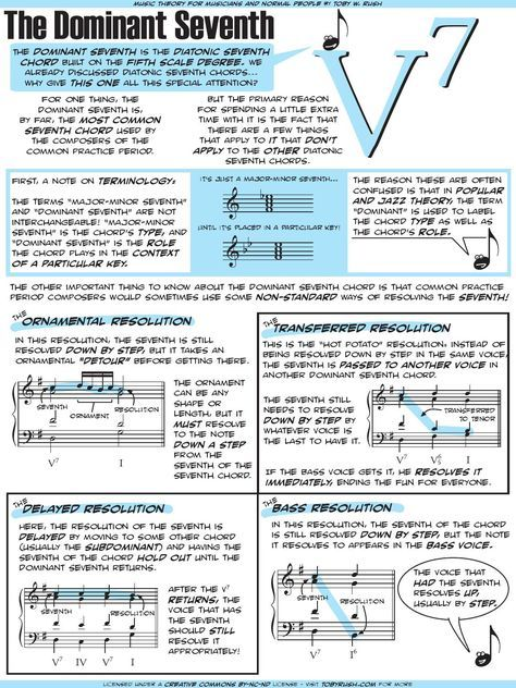 The Dominant Seventh Chord Music Theory Pianos And Violin Music