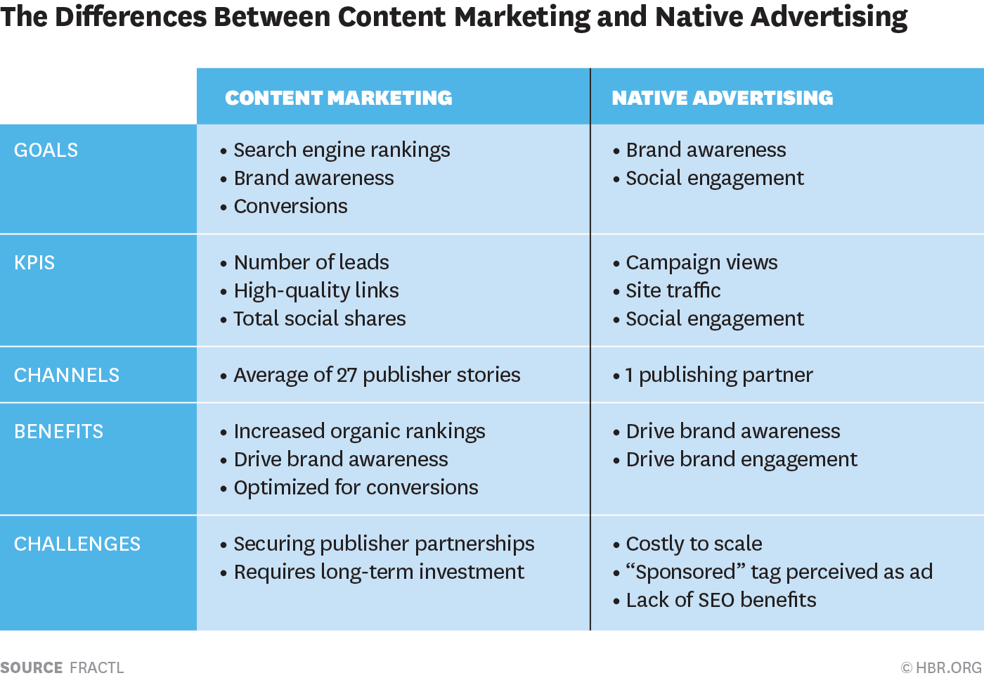 the differences between content marketing and native advertising