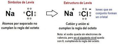 Pin En Profesor De Química