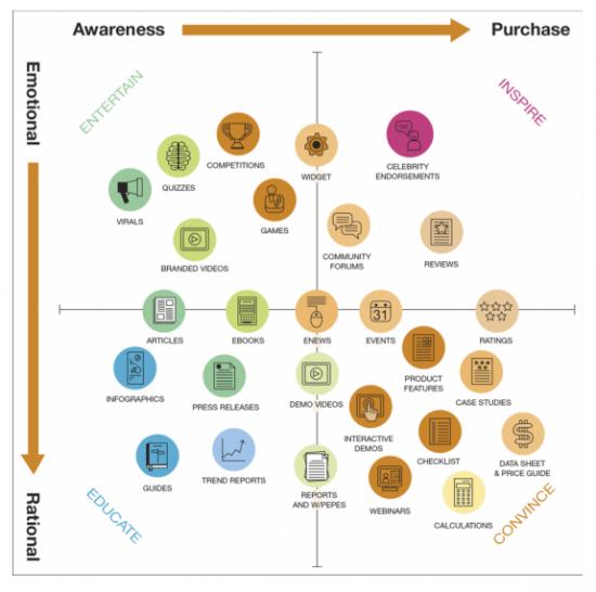 Digital Marketing Megatrends 2017 Smart Insights Digital Marketing Strategy Content Marketing Inhaltsmarketing