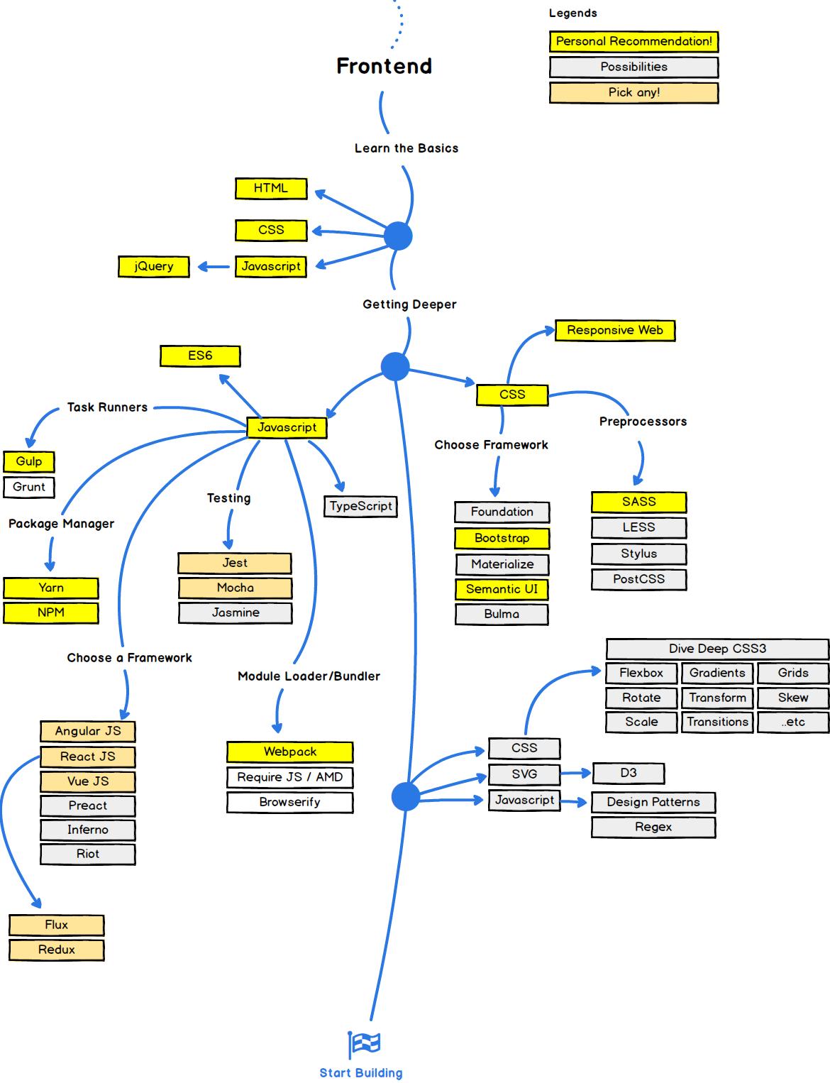 GitHub - kamranahmedse/developer-roadmap: Roadmap to becoming a web