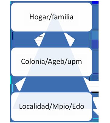 Aboites Manrique, G., Sánchez, A., & Minor Campa, E. (2015). La cohesión social y los límites de los hogares en México (2008-2012) [Figura 2]. Acta Universitaria, 25(4), 48-64. doi: 10.15174/au.2015.775