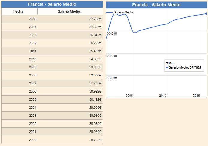 Francia Salario Medio 2015: 37.700€
