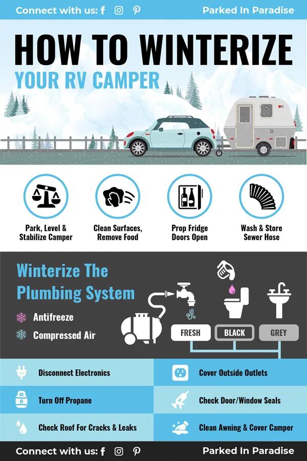 RV Winterizing Checklist in 2020 Travel trailer camping