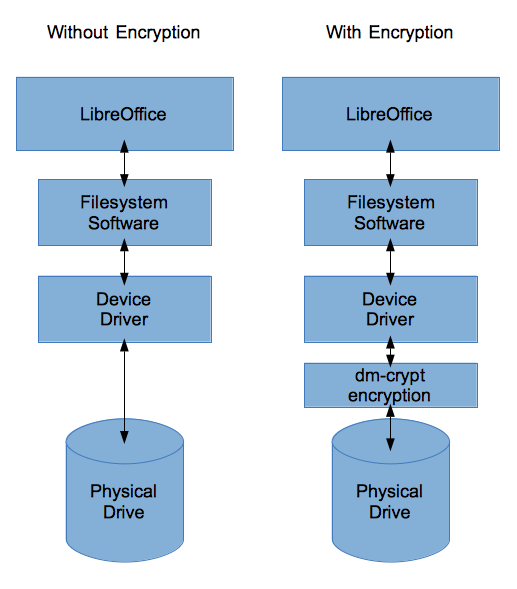 The Filesystem Software Can Do The Encrypting Before Writing The