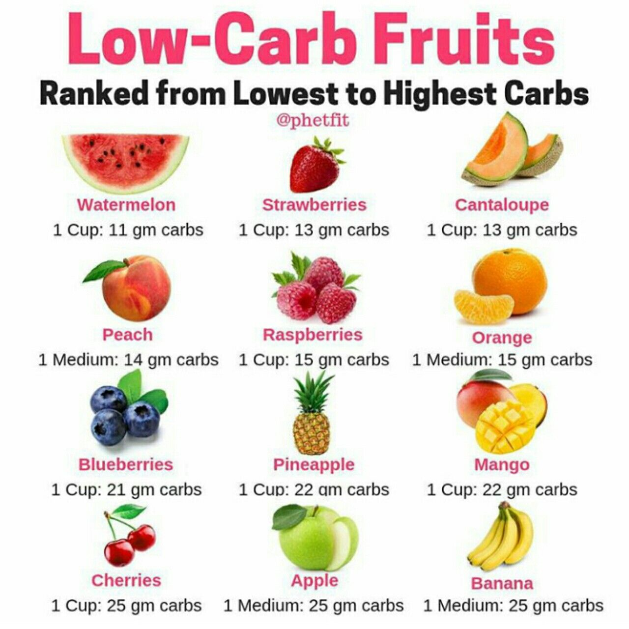 eating fruit on low carb diet