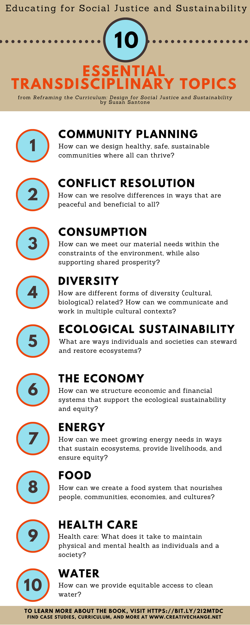 Essential Curriculum Topics For Sustainability And Socialjustice Learn How To Teach These Topics Across Discipline Social Justice Curriculum Sustainability