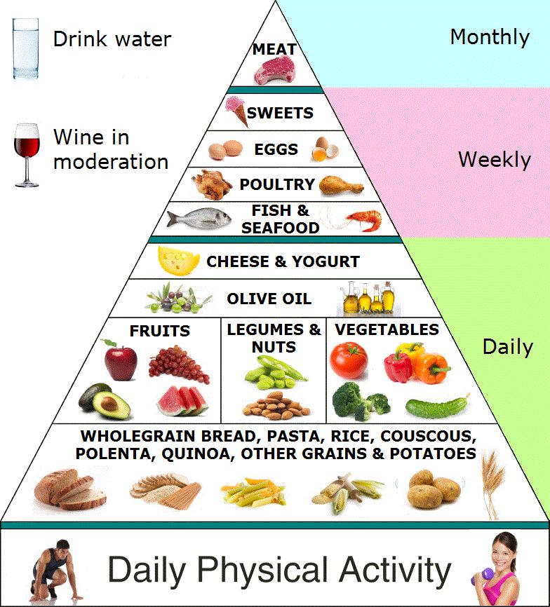 The Mediterranean Food Pyramid, The Mediterranean Diet