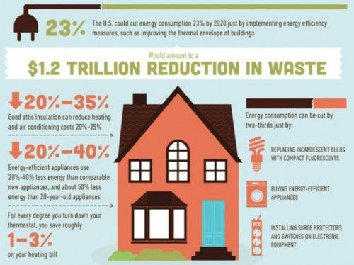 Eco Friendly Living Infographics Http Www