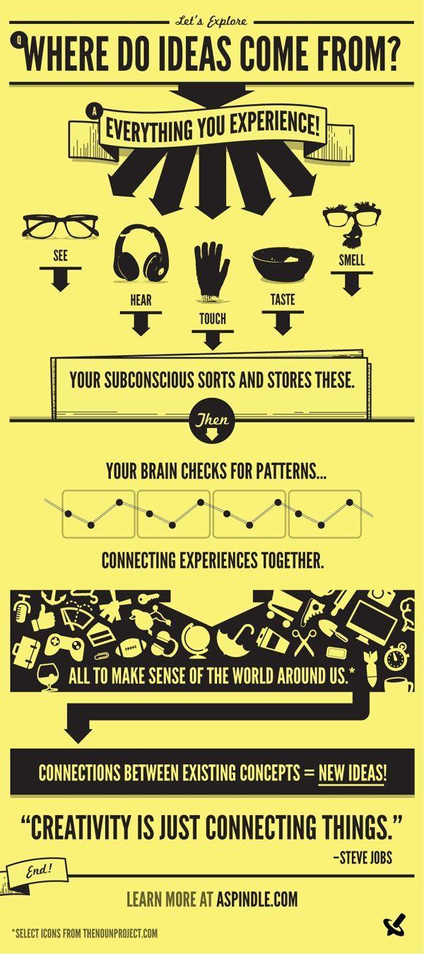 De onde vem as idéias? Um infográfico sobre a criatividade!
