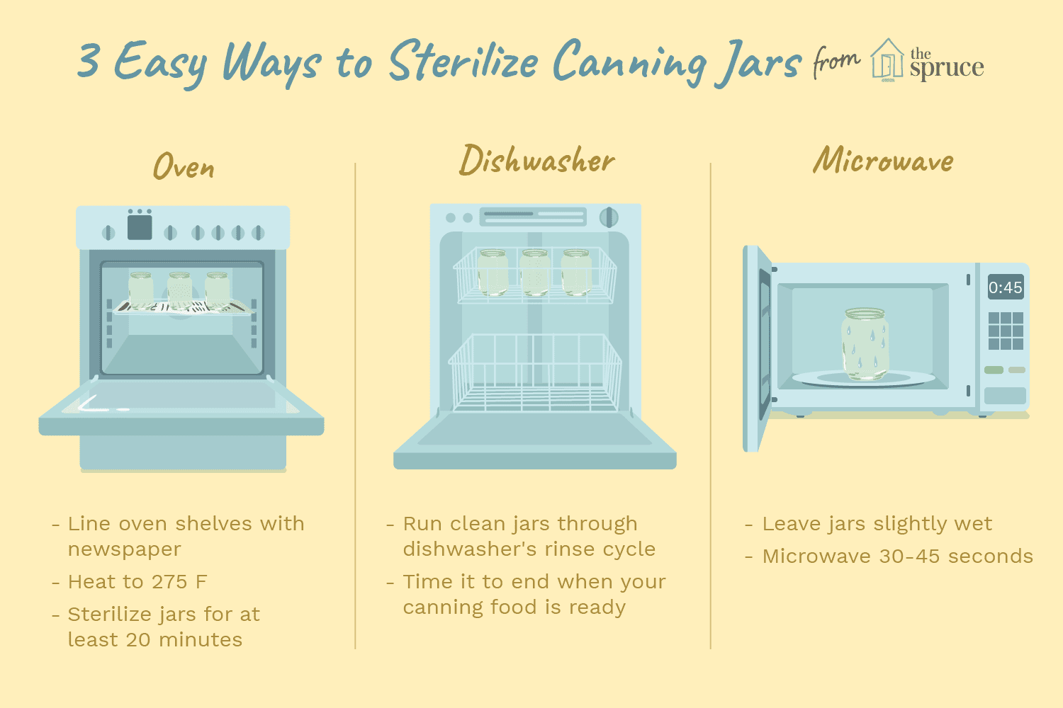 The Most Trusted Ways For Sterilizing Jars For Jams And Preserves Sterilizing Canning Jars Canning Jars Jar