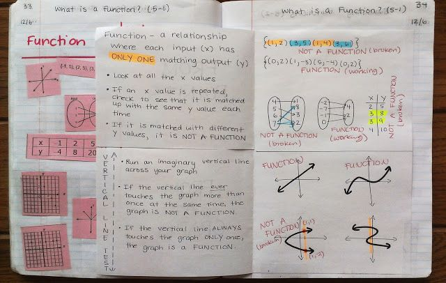 Teaching Functions Teaching Algebra Math Interactive Notebook Math Notebooks
